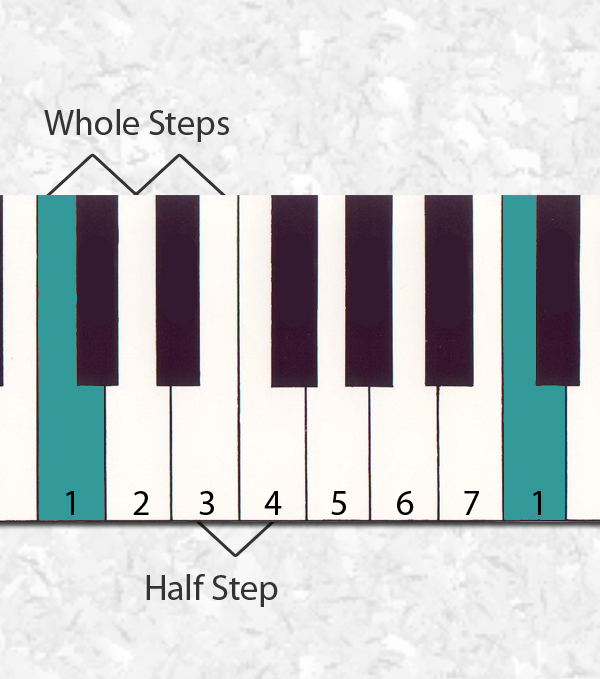 scale-steps